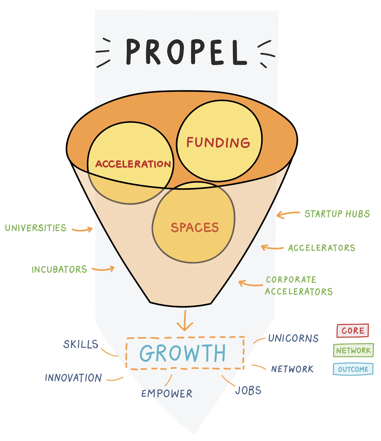 https://www.propel.africa/wp-content/uploads/2019/03/propel-funnel-drawing-1.png